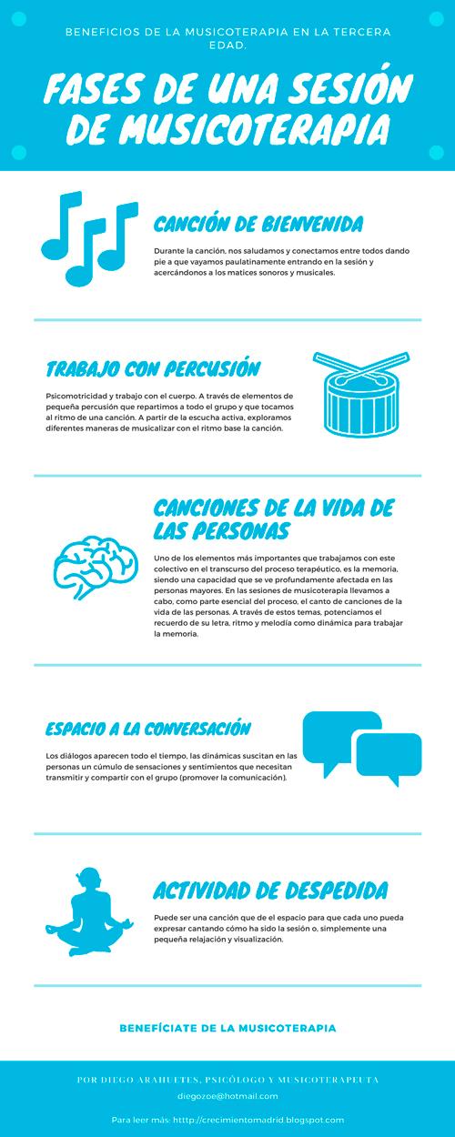 Infografía-Musicoterapia-Diego